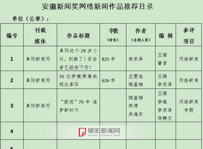 阜陽新聞網2019年度安徽新聞獎網絡新聞推薦作品公示