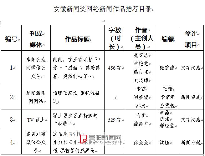 2020年度安徽網絡新聞獎推薦作品公示