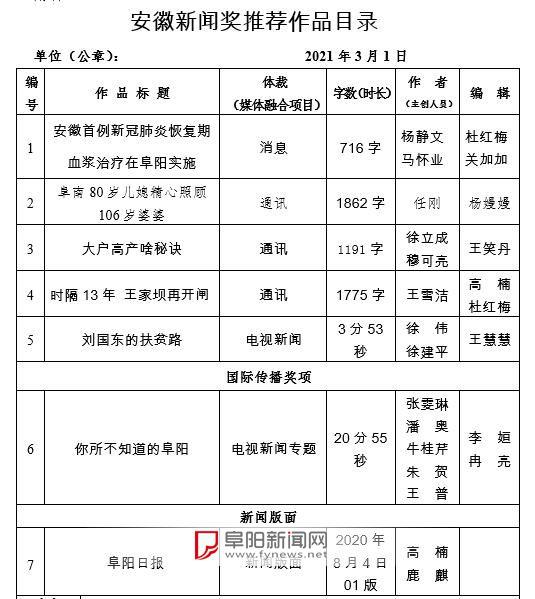 阜陽市新聞工作者協會2020年度安徽新聞獎推薦作品補充公示